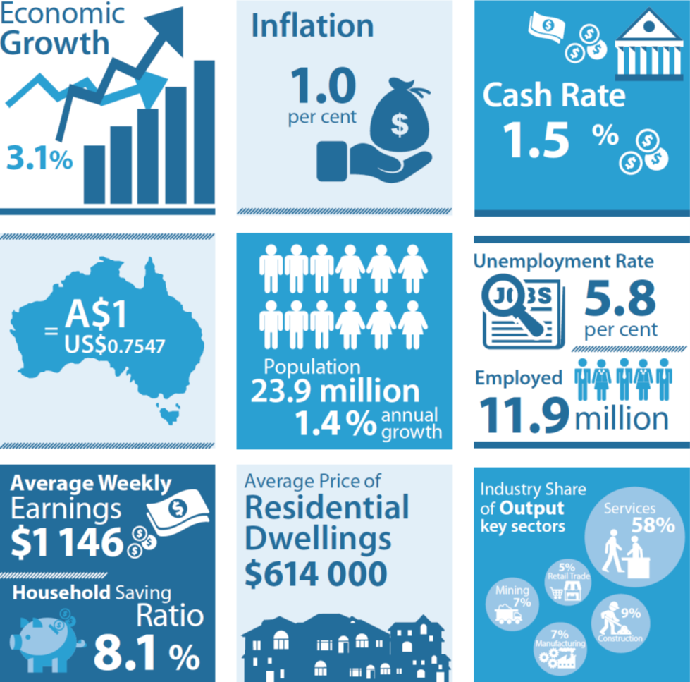 RBA economic snapshot Aug 2016 2