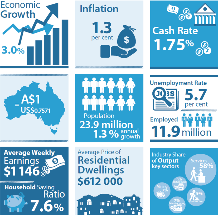 RBA economic snapshot May 2016
