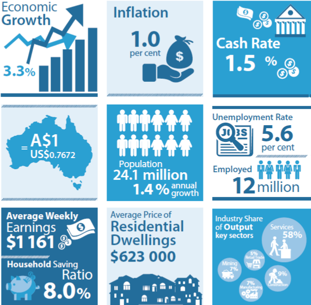 rba-economic-snapshot-october-2016