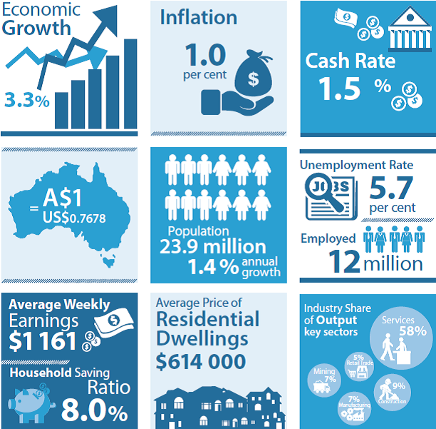 RBA economic snapshot September 2016