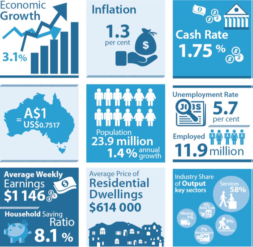 RBA economic snapshot July 2016
