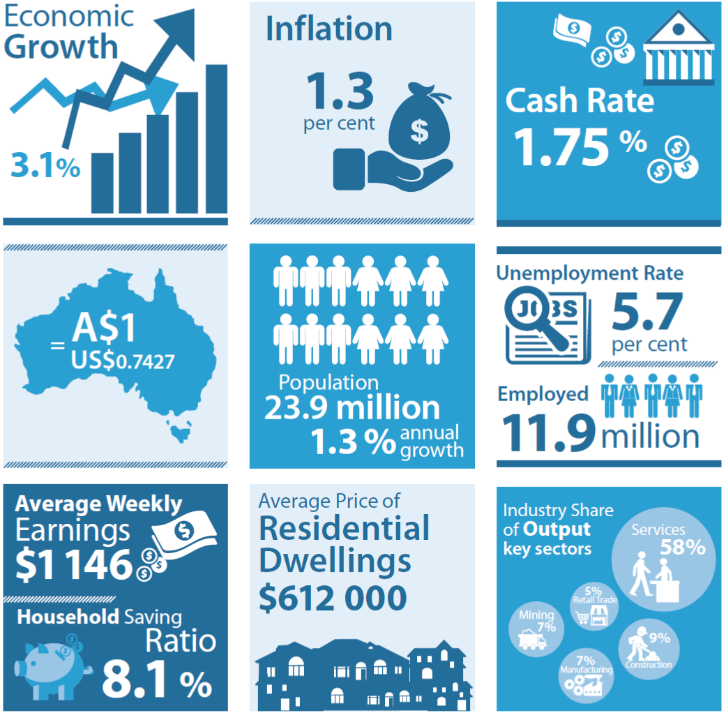 RBA economic snapshot June 2016